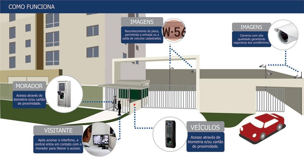 Instalação de cftv em condomínio